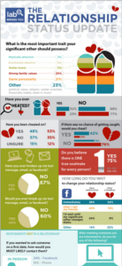 relationship infographic